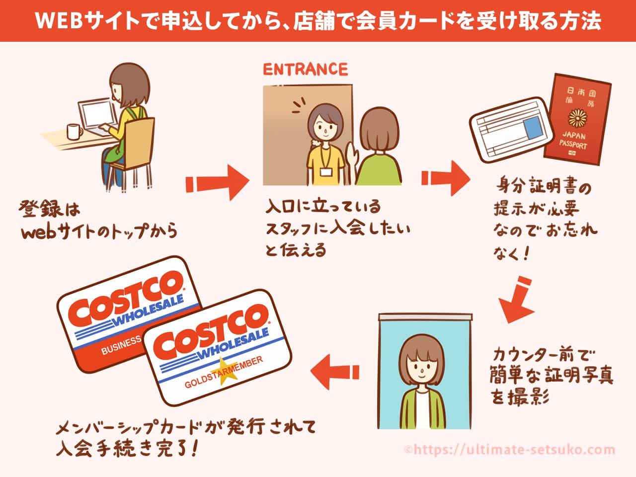 コストコのWEBサイトで申し込みをする方法