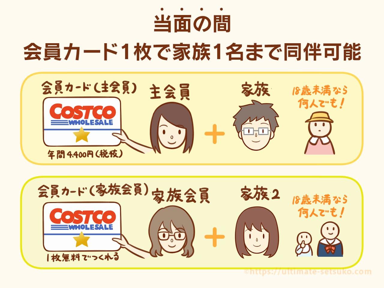 三郷 制限 入場 新 コストコ