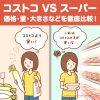 コストコとスーパーを比較!価格の安さやサイズの違いを検証